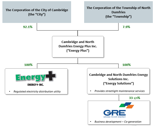 Corporate Structure organization chart of Energy+ and shareholders