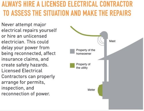 Always Hire a Licensed Electrical Contractor to Assess the Situation and Make Repairs